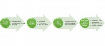 Privatkunden - 4 Schritte zur Ladestation